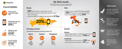 VIMPELCOM REPORTS H1 2016 RESULTS IN LINE WITH EXPECTATIONS; FY16 GUIDANCE CONFIRMED