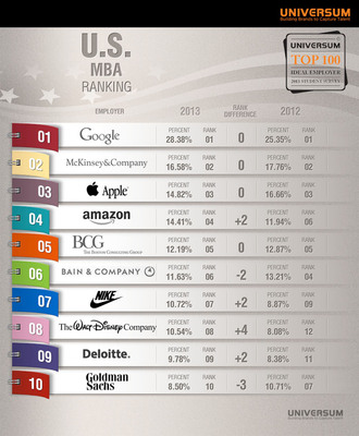 Top MBA Ideal Employers by Universum.  (PRNewsFoto/Universum)