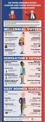 Digilant Voter Persona Study