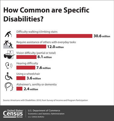 According to the Census Bureau, there were 56.7 million people with a disability living in the United States in 2010. They represented 19 percent of the civilian noninstitutionalized population. Disabilities include, for instance, having difficulty seeing, hearing, having speech understood, walking, bathing, dressing, eating, preparing meals, going outside the home, or doing housework, having Alzheimer's, dementia, autism, cerebral palsy, or dyslexia and being frequently depressed or anxious. www.census.gov.  (PRNewsFoto/U.S. Census Bureau)