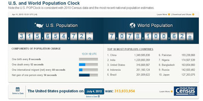 The U.S. Census Bureau has released an updated version of the population clock, one of the most widely visited features on the census.gov website. The enhanced clock provides the public with a quick and interactive overview of the population in the United States and the world, and now it can be shared, downloaded and embedded on other websites. Visit http://census.gov/popclock.  (PRNewsFoto/U.S. Census Bureau)