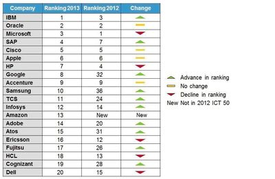 The Top 20 Global ICT Companies, 2012 Vs 2013