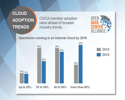 The 2013 annual ODCA membership survey, which collected information from 124 members, found that 31 percent of respondents are running at least 40 percent of their IT operations in an internal cloud. This number is expected to grow to 70 percent of respondents by 2016. (PRNewsFoto/Open Data Center Alliance (ODCA)) (PRNewsFoto/OPEN DATA CENTER ALLIANCE (ODCA))