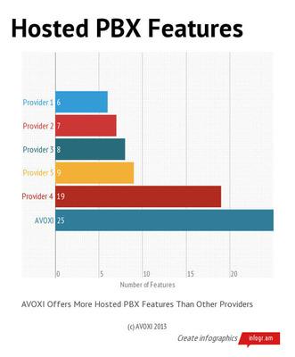 Hosted PBX Features.  (PRNewsFoto/AVOXI)
