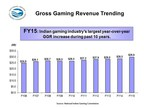 2015 Gross Gaming Revenue Trending