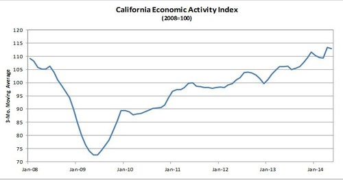 Comerica Bank's California Economic Activity Index ticks down in May. (PRNewsFoto/Comerica Incorporated)