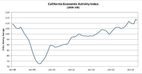 Comerica Bank's California Economic Activity Index ticks down in May. (PRNewsFoto/Comerica Incorporated)