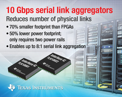 The TLK10081and TLK10022 10-Gbps serial link aggregator ICs allow system designers to reduce the number of gigabit serial links required for communications, video, imaging and many other end equipment. They aggregate and de-aggregate point-to-point serial data streams for transmission over backplanes, copper cables and optical links. With TI aggregator ICs, designers can avoid the costly and time-consuming development of custom aggregator IP for high-performance FPGAs or ASICs.  (PRNewsFoto/Texas Instruments)