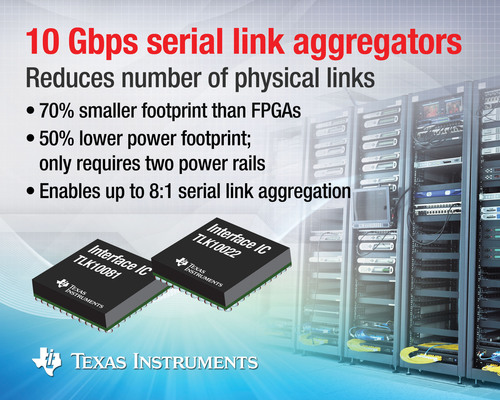 The TLK10081and TLK10022 10-Gbps serial link aggregator ICs allow system designers to reduce the number of gigabit serial links required for communications, video, imaging and many other end equipment. They aggregate and de-aggregate point-to-point serial data streams for transmission over backplanes, copper cables and optical links. With TI aggregator ICs, designers can avoid the costly and time-consuming development of custom aggregator IP for high-performance FPGAs or ASICs. (PRNewsFoto/Texas Instruments) (PRNewsFoto/TEXAS INSTRUMENTS)
