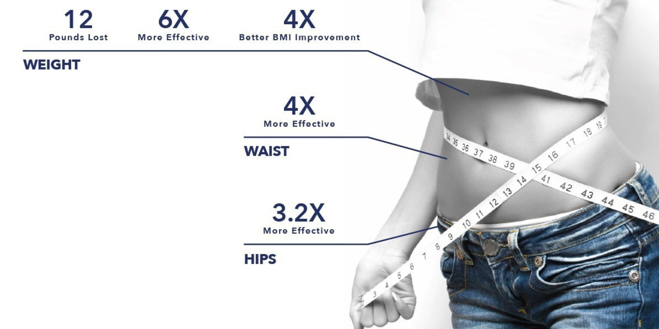 Consistent body weight reductions were observed throughout the 16-week trial - starting with statistically significant weight loss at 2 weeks, with a total weight loss of nearly 12 lbs. by the end of the study. These overweight subjects taking SLIMVANCE lost 2 inches in waist circumference in the study.