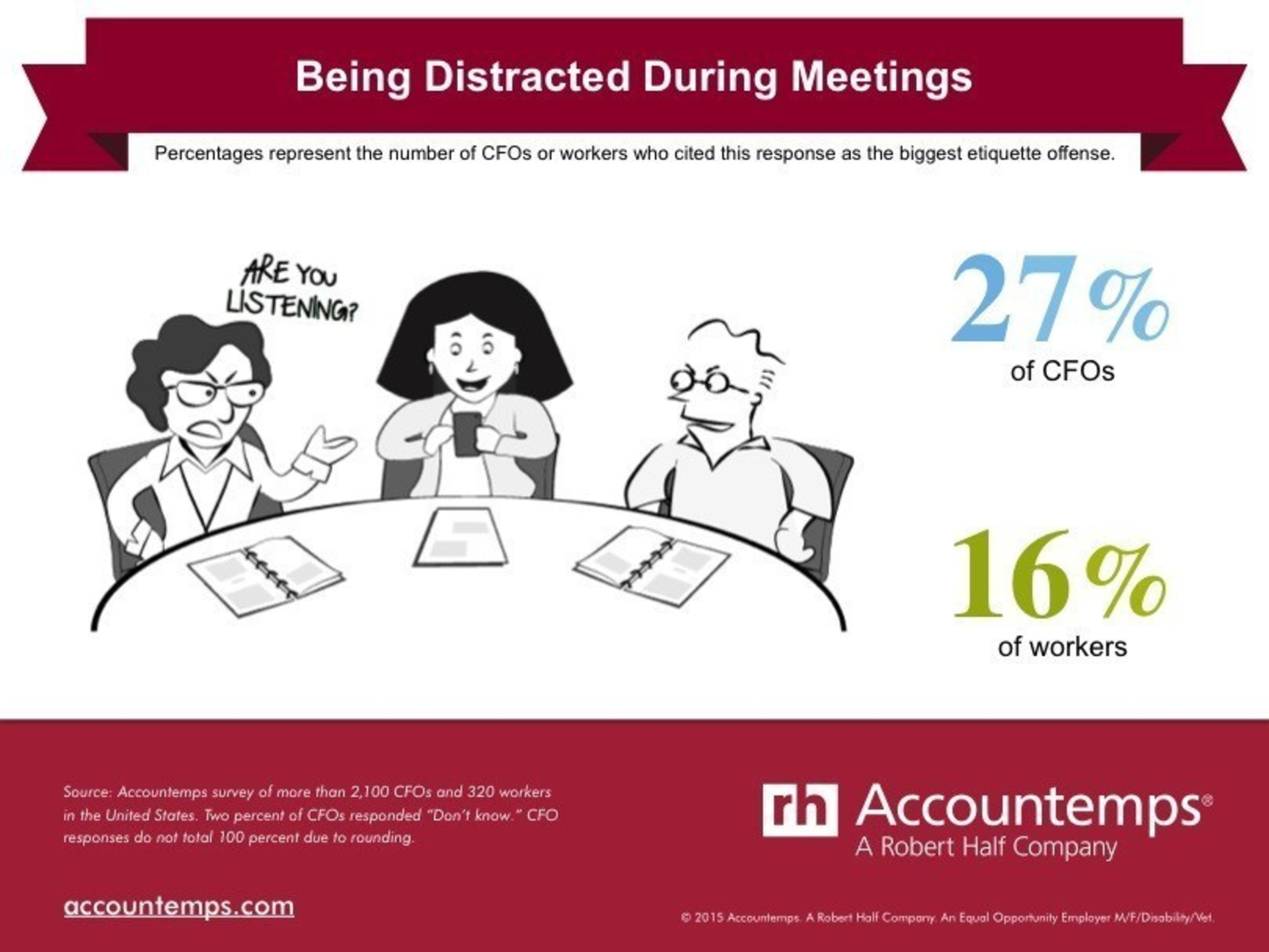 Twenty-seven percent of CFOs said the most common workplace etiquette offense is being distracted during meetings, according to a survey by Accountemps.