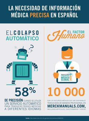 Los Manuales Merck ya estan disponibles en espanol