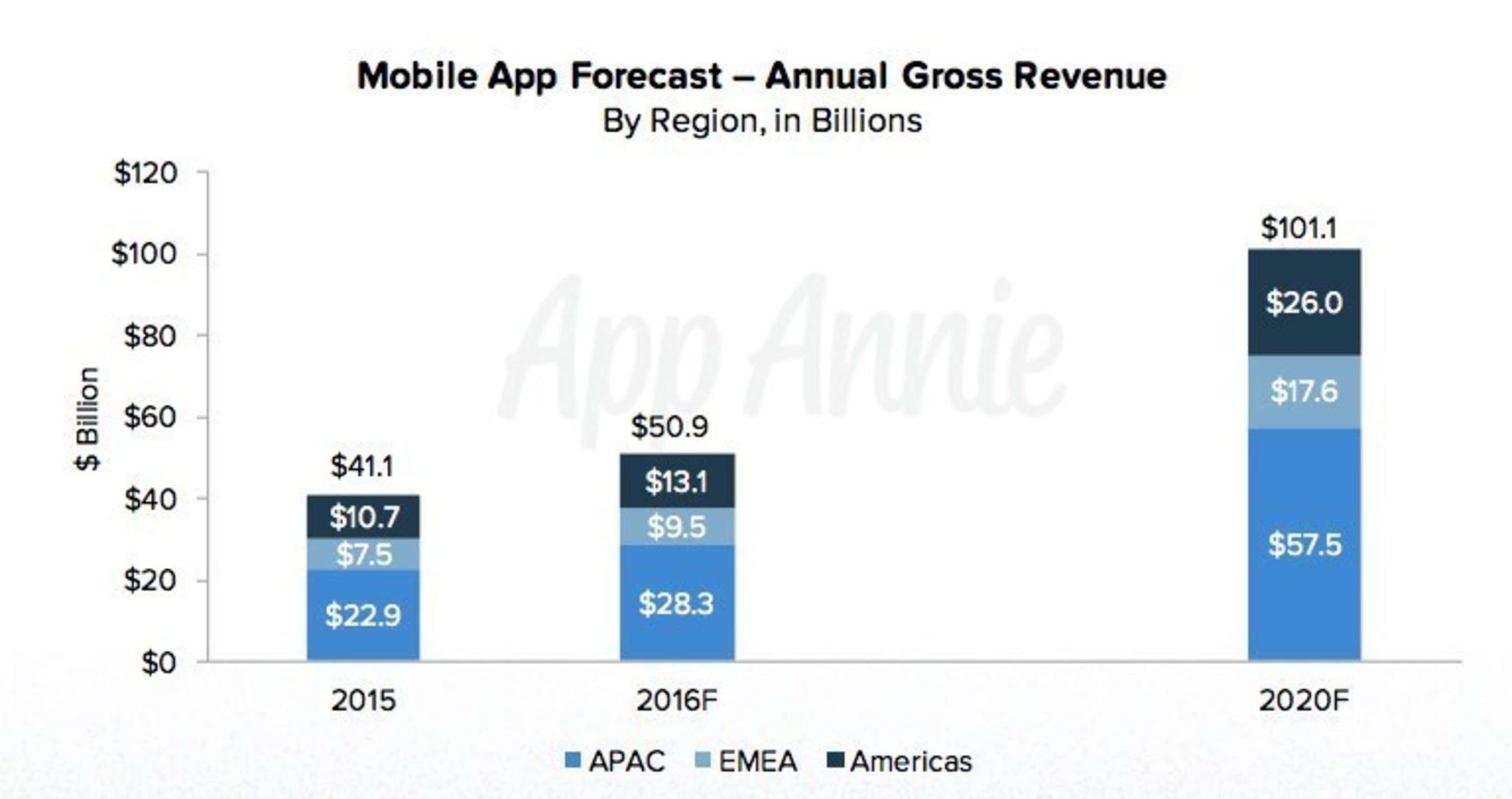 App Annie Mobile App Forecast - Annual Gross Revenue - By Region, in Billions