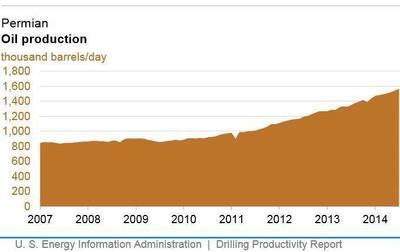 Permian Oil production (PRNewsFoto/Lone Star Value Management, LLC)