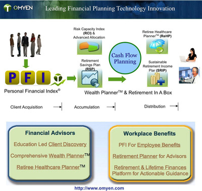 Lifetime Financial Planning Technologies.  (PRNewsFoto/OMYEN Corp.)