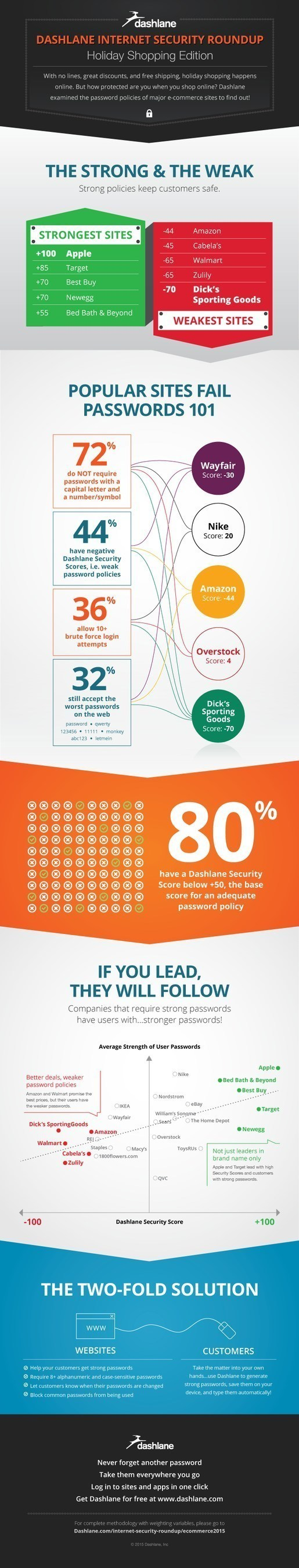 Dashlane ECommerce Roundup Infographic
