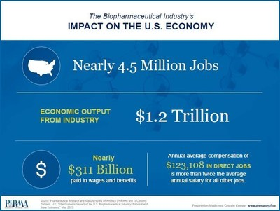 The U.S. biopharmaceutical sector supported nearly 4.5 million jobs in 2014, including approximately 854,000 direct jobs, and generated nearly $1.2 trillion in economic output.