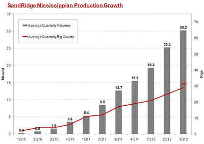 As a result of SandRidge's methodical investment strategy focused on the play, SandRidge grew average net production in the area to 30.2 MBoe/d in the third quarter of 2012, an increase of 18x from the third quarter of 2010. Importantly, oil accounts for approximately 45% of the production volume and approximately 80% of cash flows in the Mississippian.  (PRNewsFoto/SandRidge Energy, Inc.)