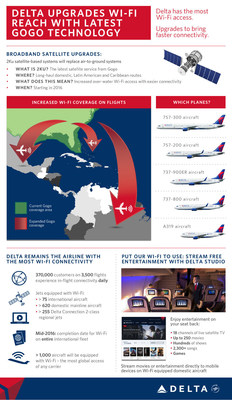 Delta upgrades Wi-Fi reach with latest Gogo technology.
