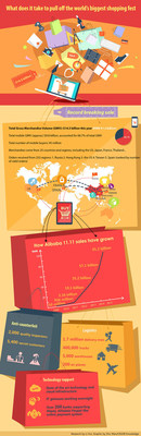 Infographic on how Alibaba pulled off Singles Day