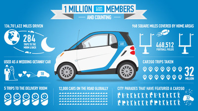 car2go Reaches 1,000,000 Members, Marking Its Spot As The Largest Carsharing Company In The World