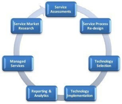 Jolt's Circle of Services
