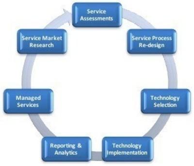 Jolt's Circle of Services