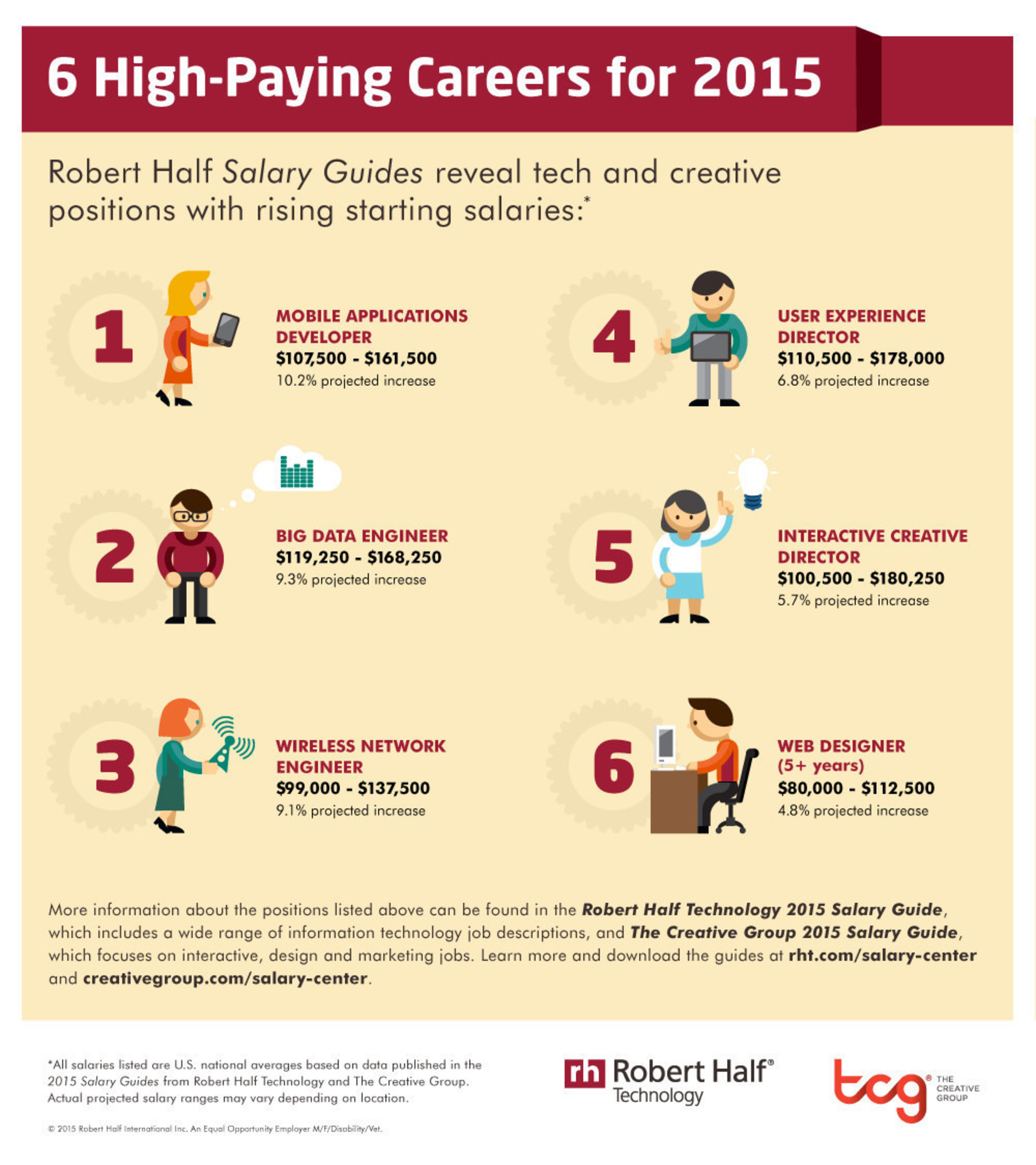 Salaries in the technology and creative fields are expected to continue their upward trend in 2015, according ...