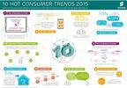 Ericsson's 10 hot consumer trends for 2015