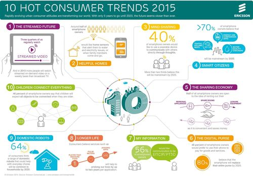 Ericsson's 10 hot consumer trends for 2015 (PRNewsFoto/Ericsson ConsumerLab)