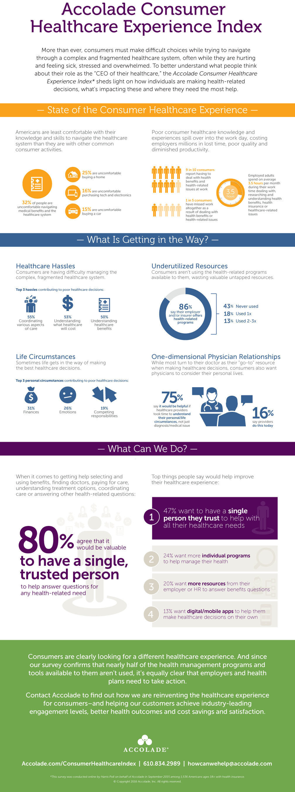 Survey finds consumers not prepared to be CEO of their health; 80% of insured Americans want a single, trusted ...