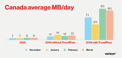 Canada average MB/day