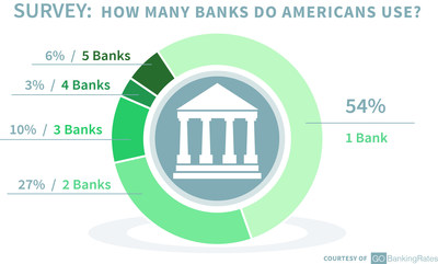 GOBankingRates Survey Finds 46% of Americans Are 'Cheating' on Their Bank