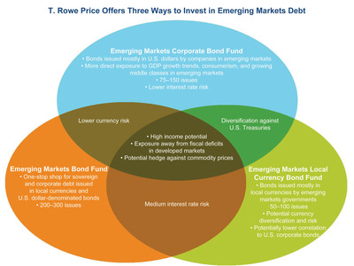 How are T. Rowe Price's three emerging markets bond funds different and similar?