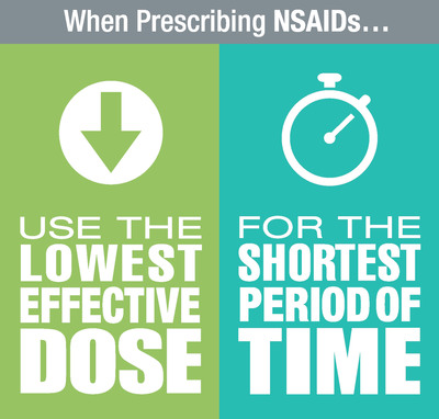 When prescribing NSAIDs, use the lowest effective dose for the shortest period of time.  (PRNewsFoto/Alliance for Rational Use of NSAIDs)