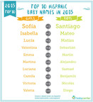 The classic names Sofia and Santiago win again! But it's clear that many parents are now looking for other like-sounding options like Lucia and Santino. Find out what influenced Hispanic baby names in 2015. Credits: BabyCenter en Espanol