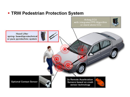 TRW Pedestrian Protection System Utilizes Proven Technology and Safety Integration for Performance