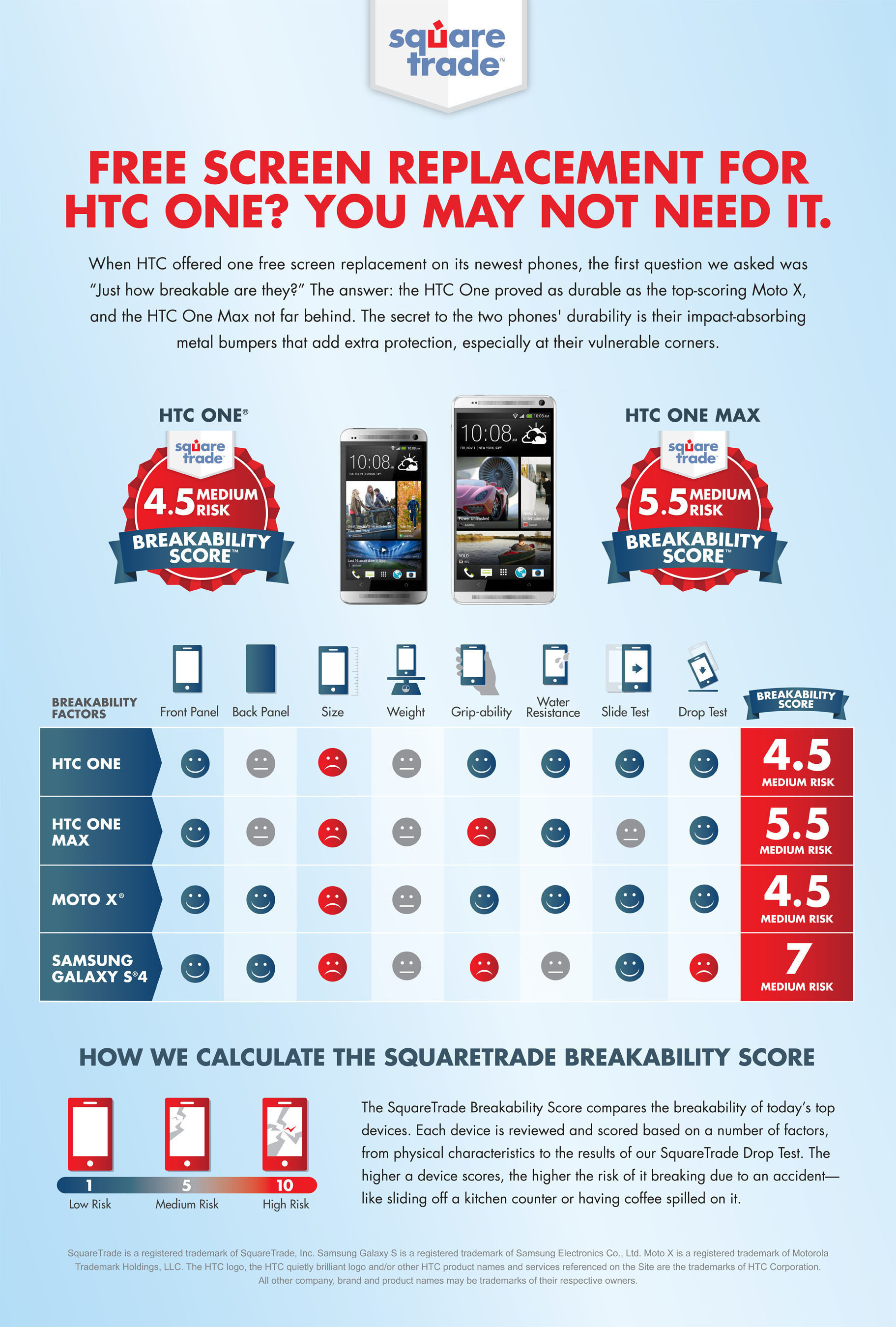 HTC Phones Rank Among Least Breakable in Latest Breakability Score(TM) from SquareTrade.  (PRNewsFoto/SquareTrade)
