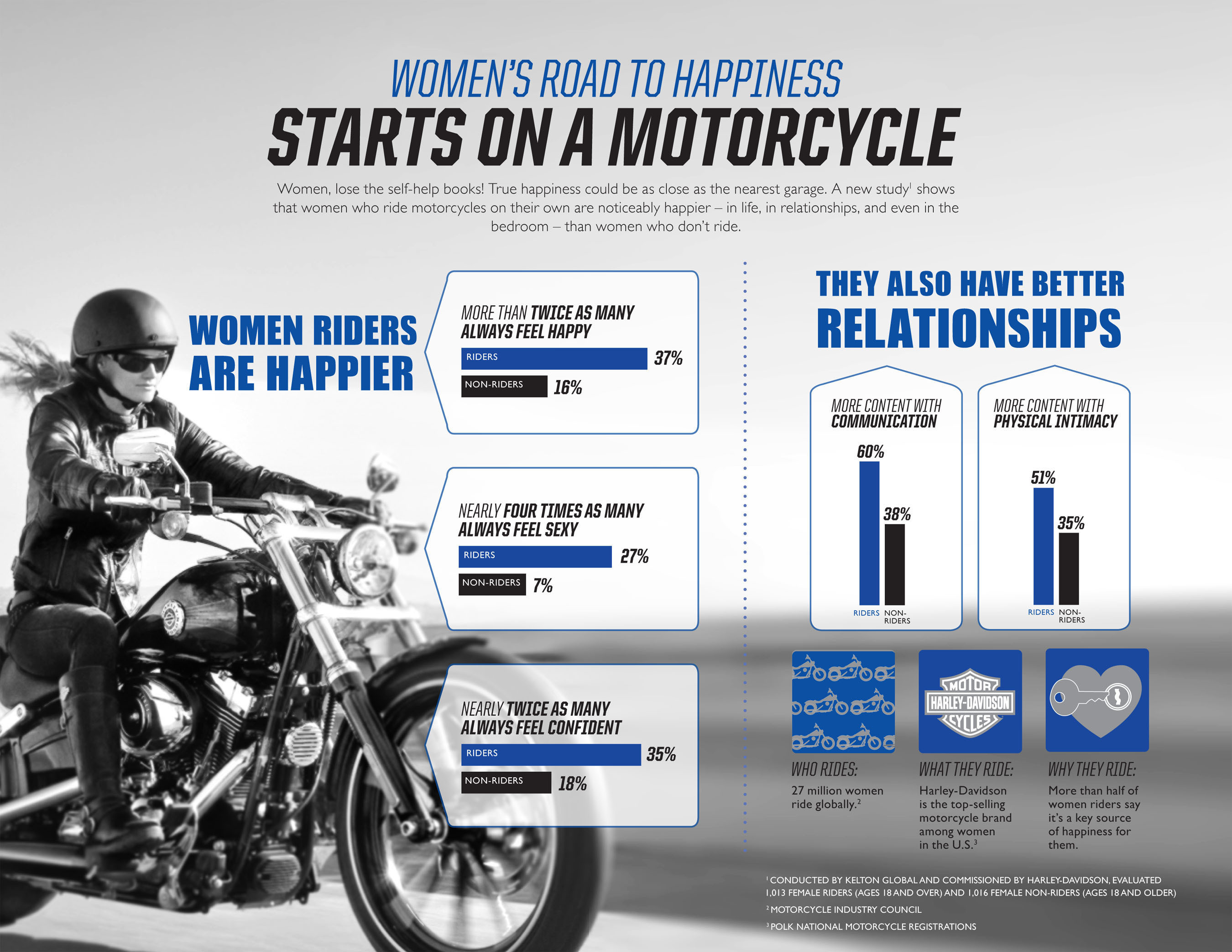 New Data Reveals Female Motorcycle Riders Feel Happier, More Confident and Sexier Than Women Who Don't ...