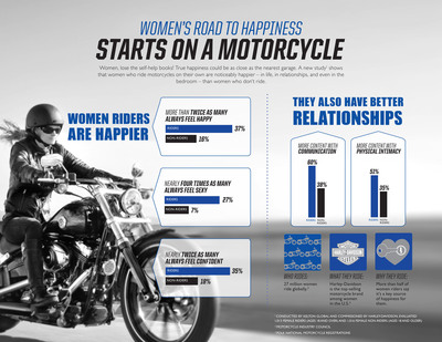 New Data Reveals Female Motorcycle Riders Feel Happier, More Confident and Sexier Than Women Who Don't Ride.  (PRNewsFoto/Harley-Davidson Motor Company)