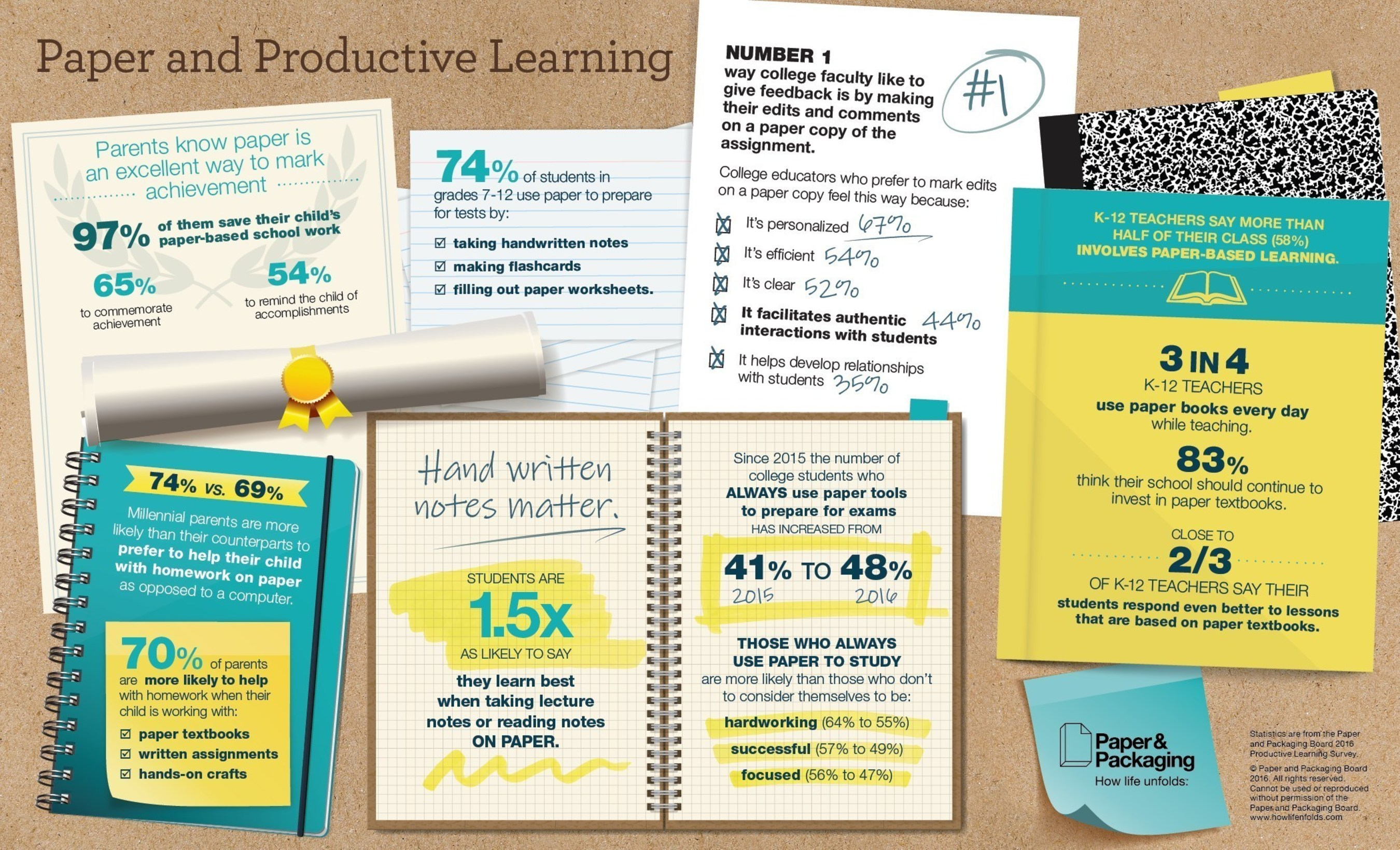 The Paper and Productive Learning infographic