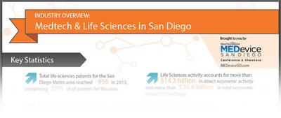 INFOGRAPHIC - Industry Overview: Medtech & Life Sciences in San Diego. (PRNewsFoto/UBM Canon)