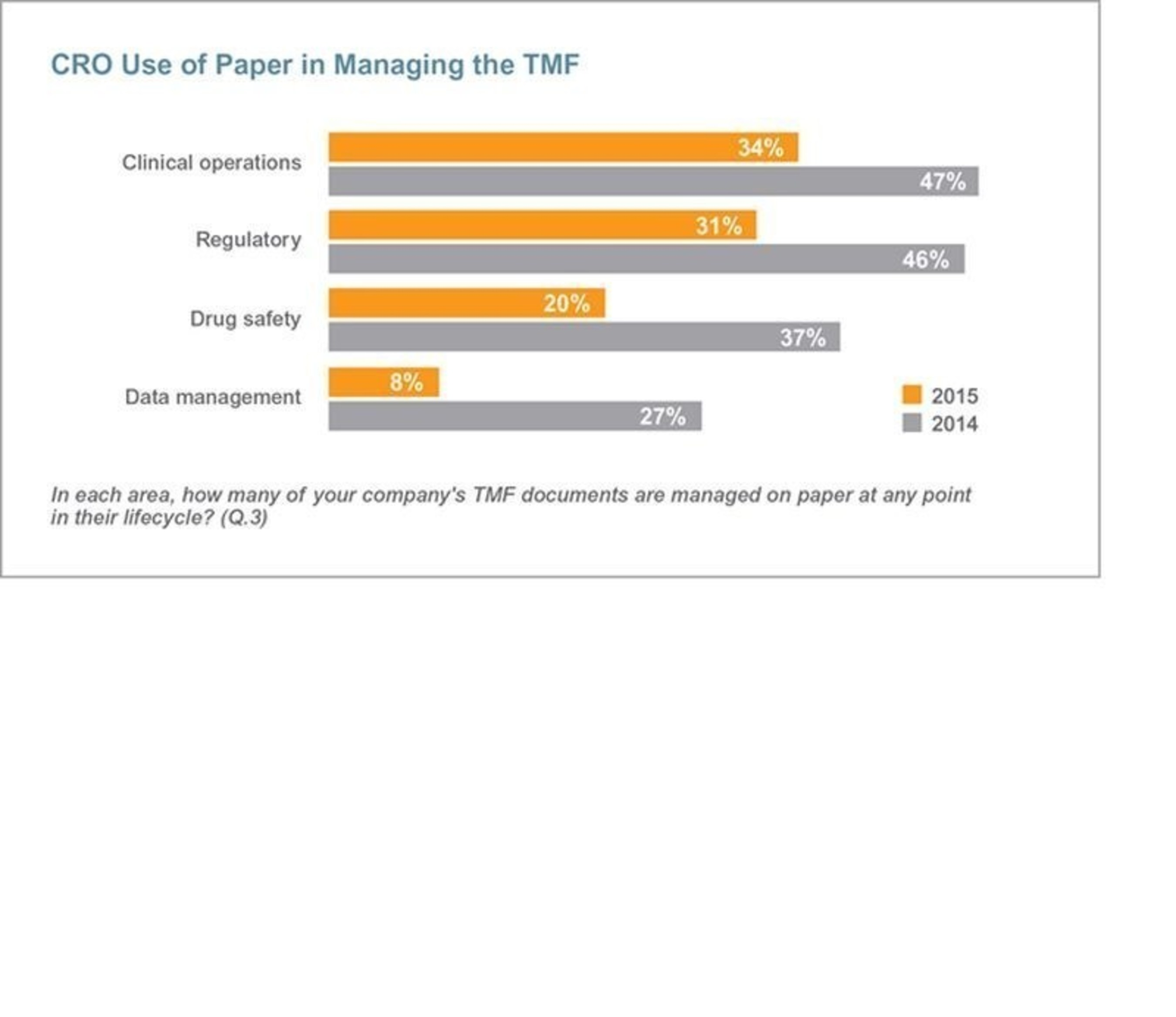 CRO Use of Paper in Managing the TMF (PRNewsFoto/Veeva Systems)