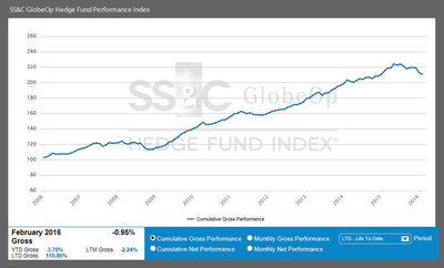 February Performance Index
