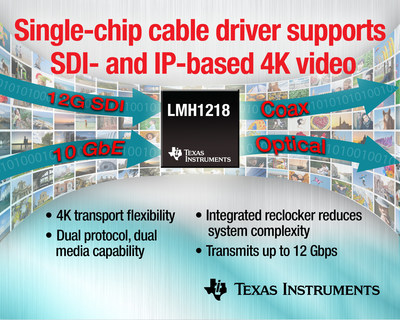 Texas Instruments (TI) today introduced the industry's first cable driver to support uncompressed 4K ultra high definition (UHD) video transmission using serial digital interface (SDI) and 10 gigabit Ethernet (GbE) protocols. The LMH1218 gives engineers the flexibility to design video infrastructure equipment for SDI or Internet protocol (IP) formats with a single component.