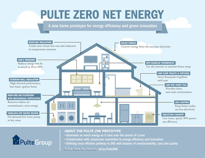 Pulte Zero Net Energy Prototype