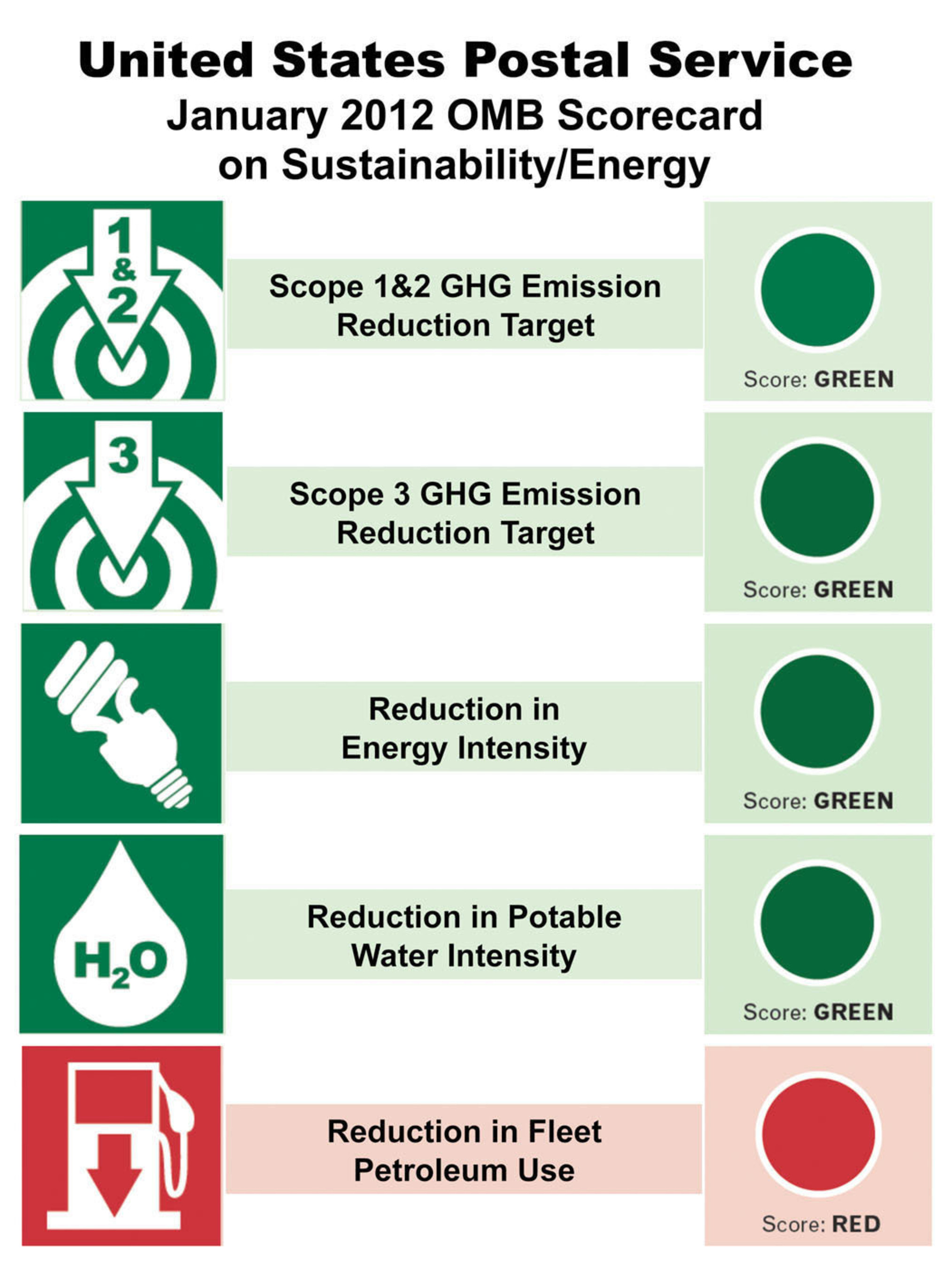 U.S. Postal Service Releases Sustainability and Energy Scorecard