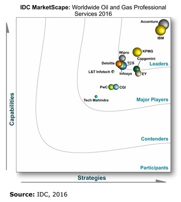SOURCE: IDC MarketScape: Worldwide Oil and Gas Professional Services 2016 Vendor Assessment, by Chris Niven, August 2016, IDC #US40842116