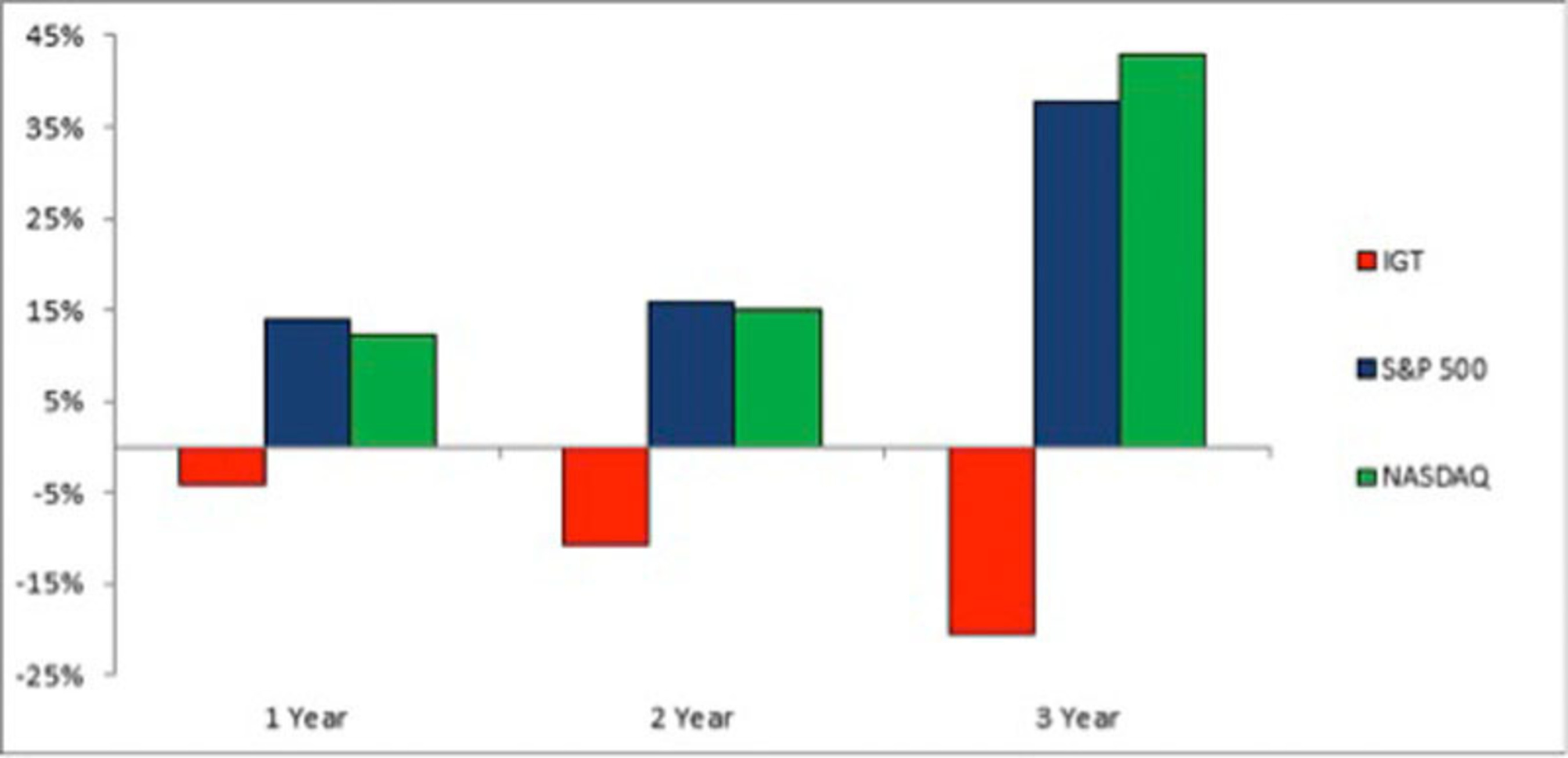 The following chart illustrates the 1-, 2- and 3-year performances of IGT common stock, as compared to the ...