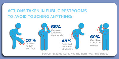According to the Healthy Hand Washing Survey conducted by Bradley Corp., Americans use various techniques to avoid touching things and coming into contact with germs in a public restroom.